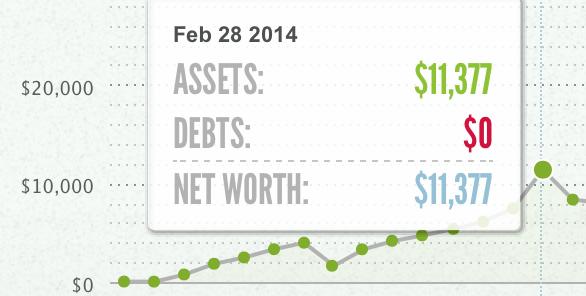 In February of 2014, I got a niceeeeee tax refund check.