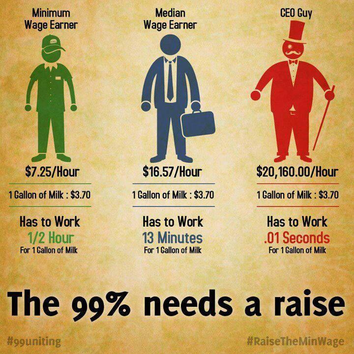 99% Needs a raise
