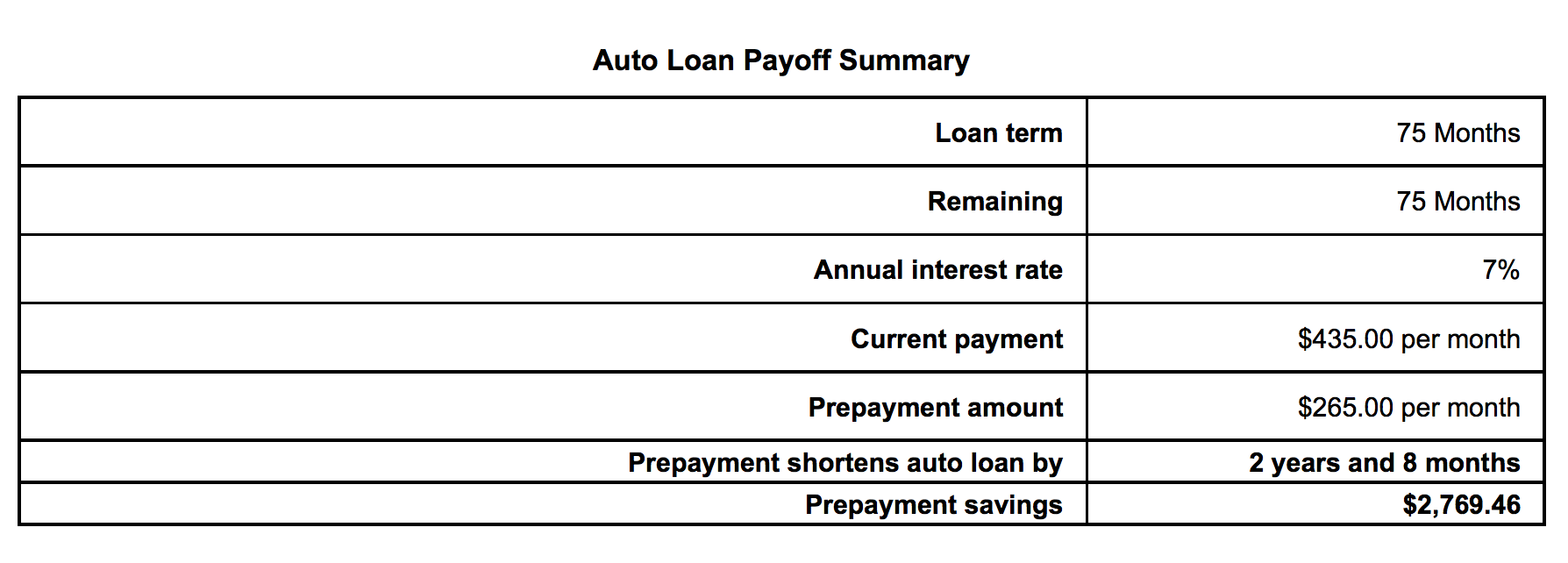 why i paid off my car loan 32 months early