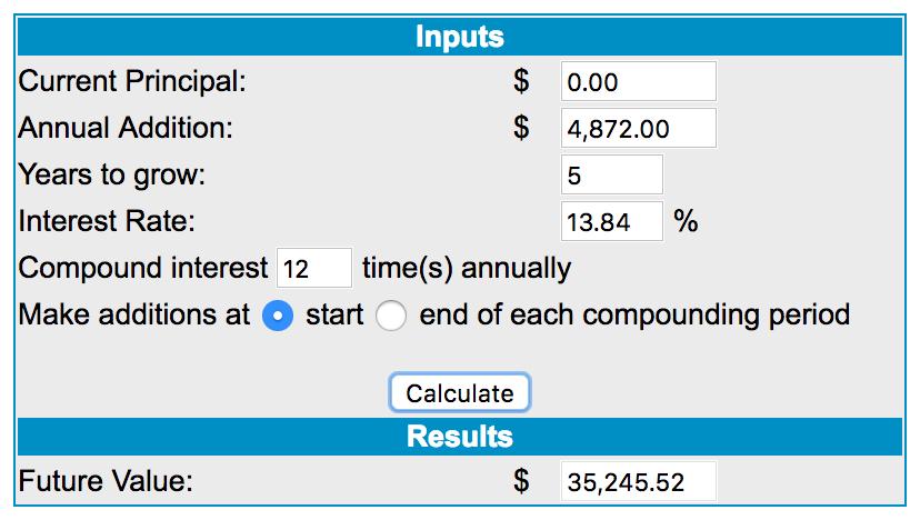 Compound Interest Calculator